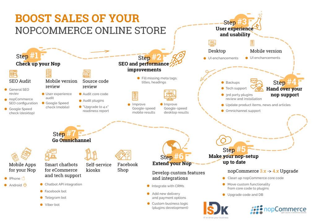 ecommerce ISDK-nopCommerce Suite