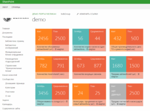 sharepoint-bi-reporting-dashboard